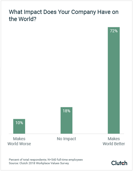 Graph: What impact does your company have on the world?