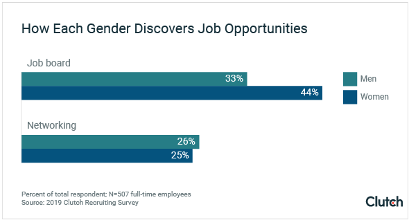 Women are more likely to find jobs through job boards than through networking.