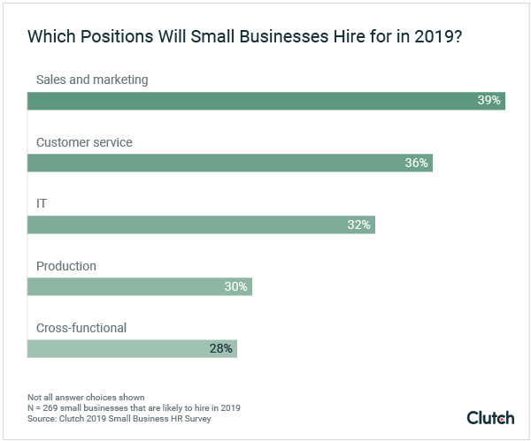 Which positions will small businesses hire for in 2019?