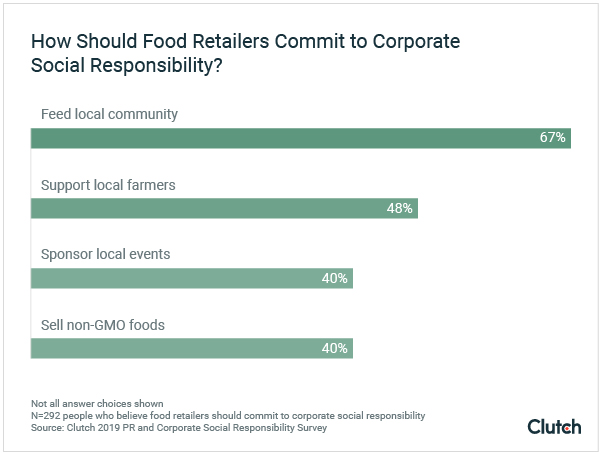 How should food retailers commit to corporate social responsibility?