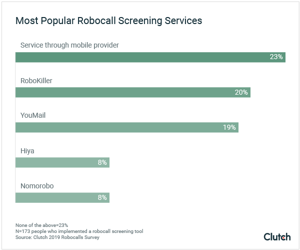 Most Popular Robocall Screeners graph