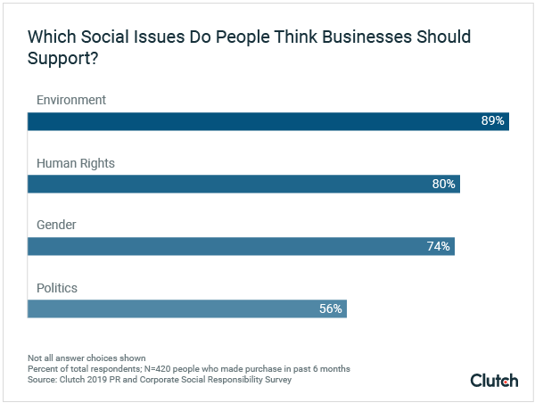 Which social issues do people think businesses should support?