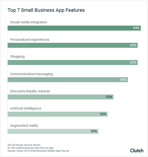 Top 7 Small Business App Features
