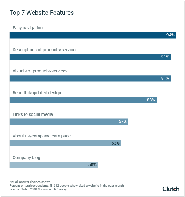 graph of top 7 website features