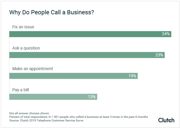 Why Do People Call a Business? - Graph