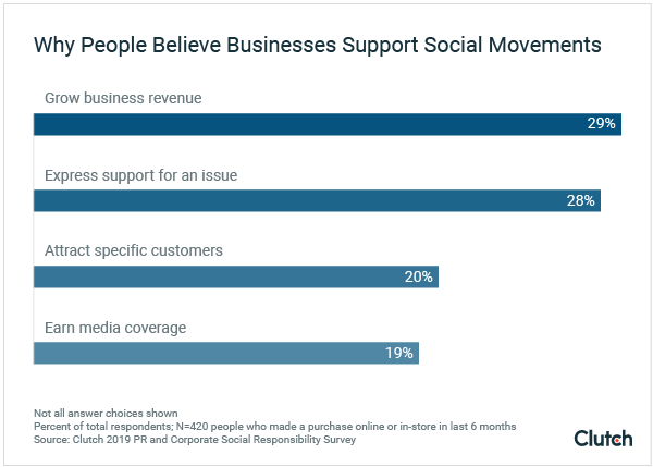 Why People Believe Businesses Support Social Movements