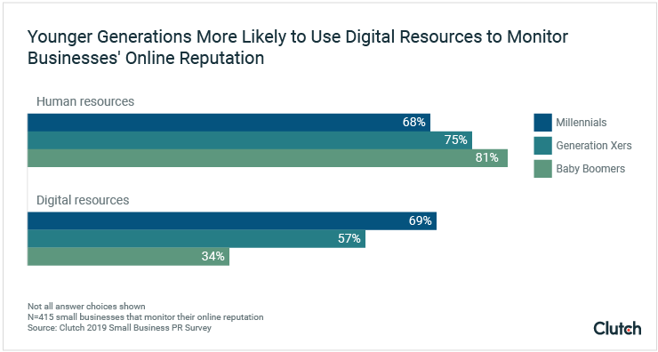 Younger Generations More Likely to Use Digital Resources to Monitor Businesses' Online Reputation.