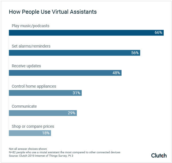 How People Use Virtual Assistants