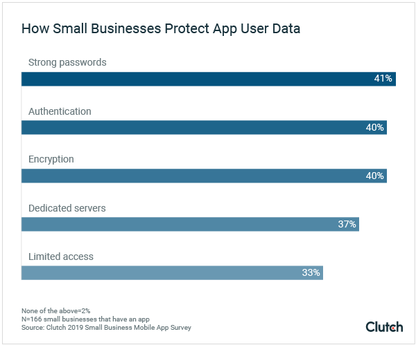 How Small Businesses Protect User Data