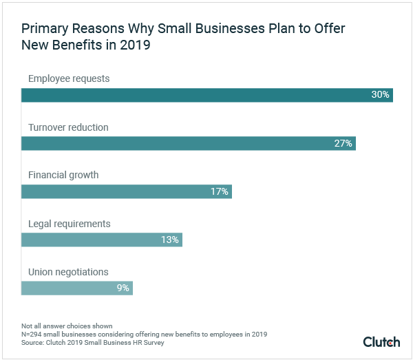 Graph - primary reasons why small businesses plan to offer new benefits in 2019