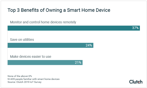 Top 3 Benefits of Owning a Smart Home Device