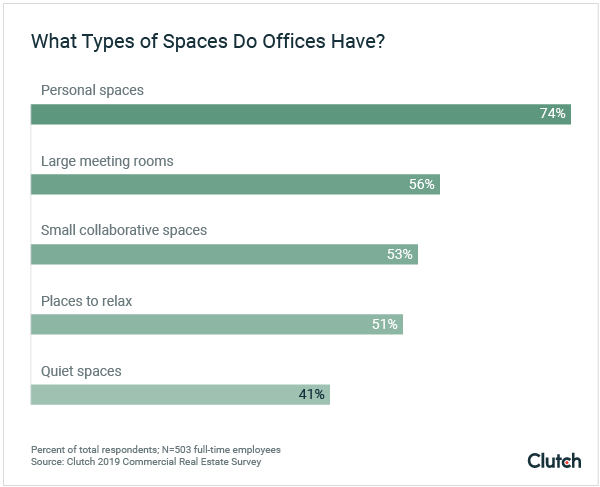 What Types of Spaces Do Offices Have?