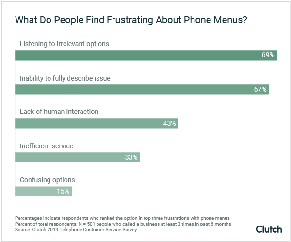 Graph - people's frustrations with phone menus