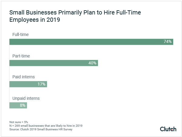 Graph - Small Businesses Primarily Plan to Hire Full-Time Employees in 2019