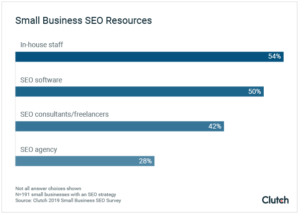 Small Business SEO Resources 2019
