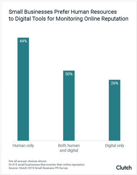 Small Businesses Prefer Human Resources to Digital Tools for Monitoring Online Reputation