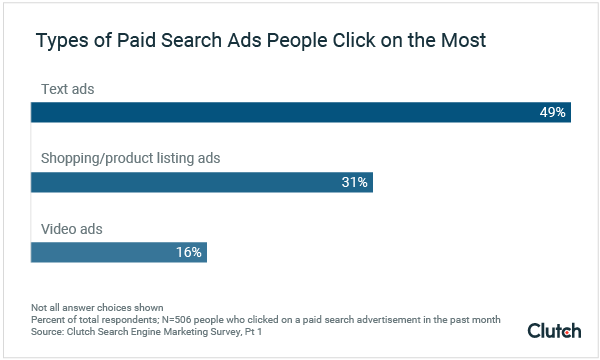 Types of Paid Search Ads People Click on The Most