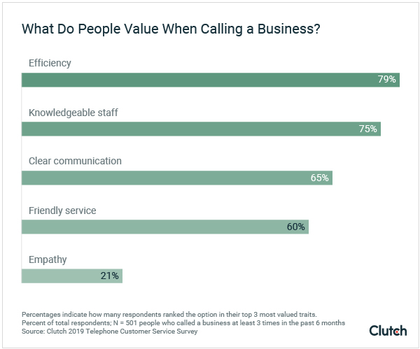What Do People Value When Calling a Business? - Graph