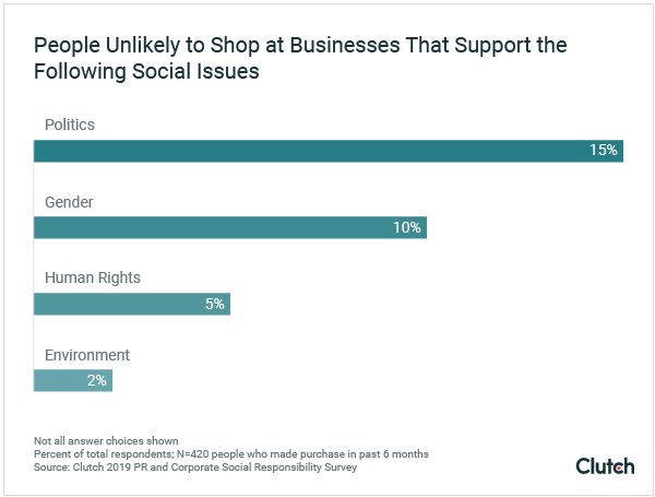 People Unlikely to Shop at Businesses That Support the Following Social Issues