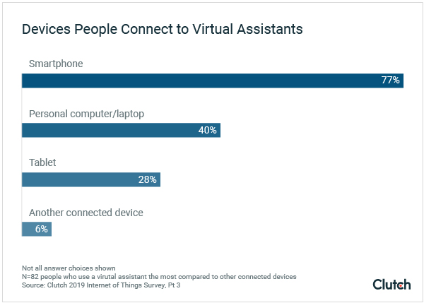 Devices People Connect to Their Virtual Assistants