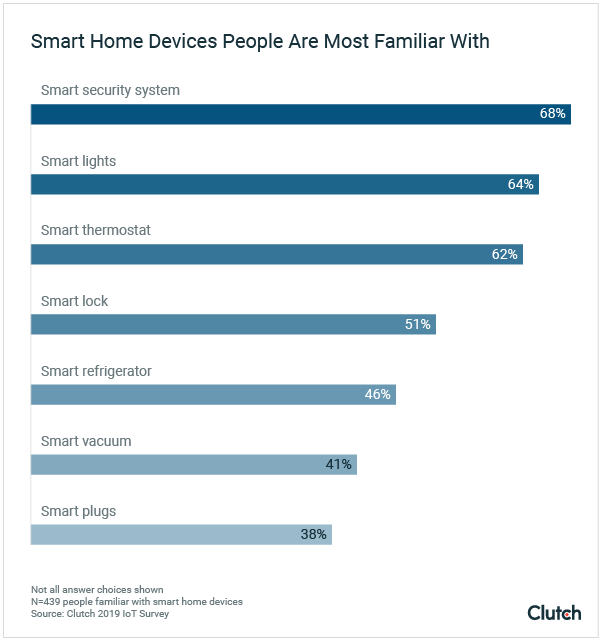 Smart Home Devices People Are Most Familiar With