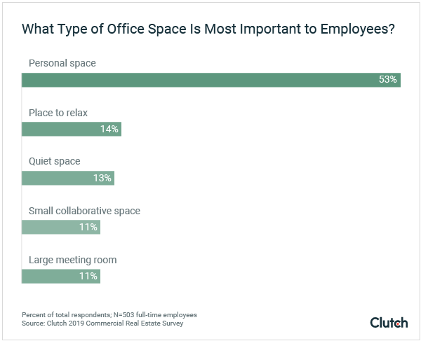 What Type of Office Space Is Most Important to Employees?
