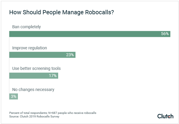 How Should Robocalls Be Managed? Graph