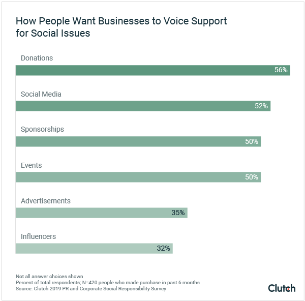 How People Want Businesses to Demonstrate Support for Social Issues