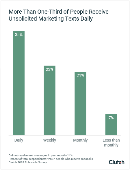 Unsolicited marketing text messages graph