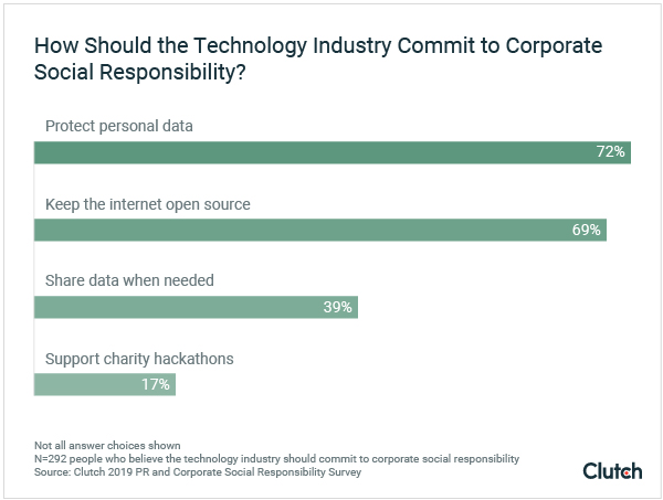 How should the tech industry commit to corporate social responsibility?