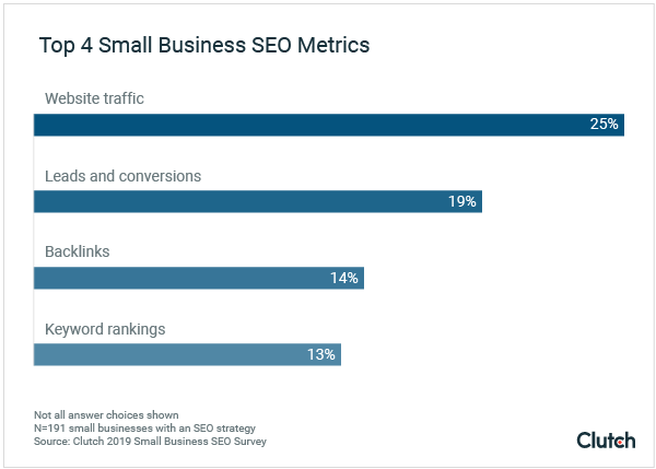 Small Business SEO Metrics