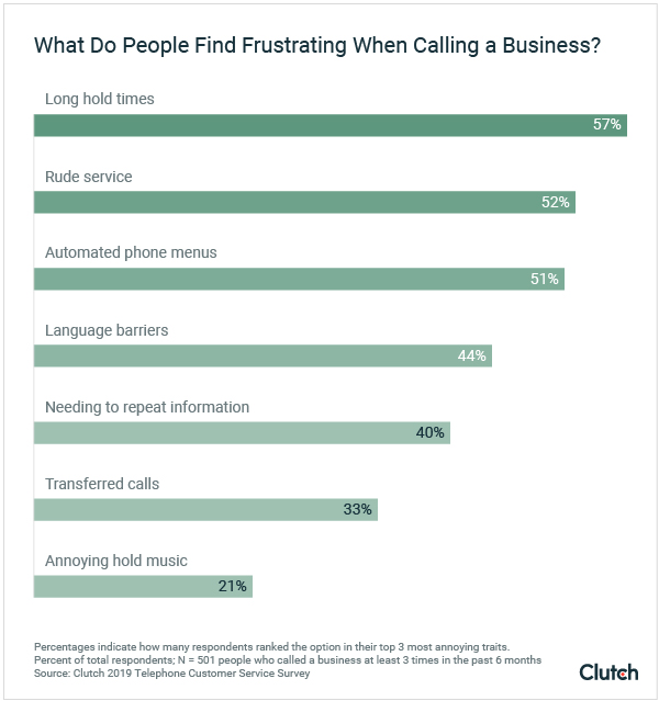 What Do People Find Frustrating When Calling a Business? - Graph