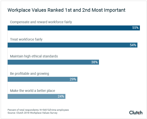 Workers value compensation above other factors.