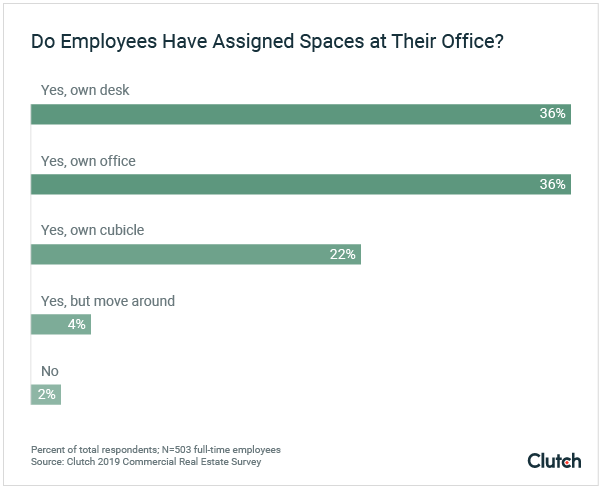 Do Employees Have Assigned Spaces at Their Office?