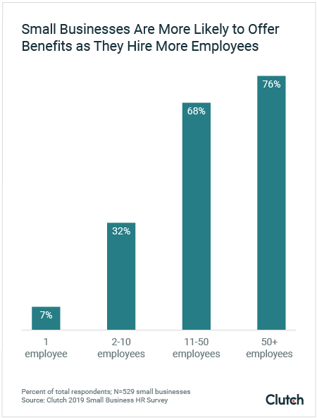 small businesses more likely to offer benefits as they hire more employees