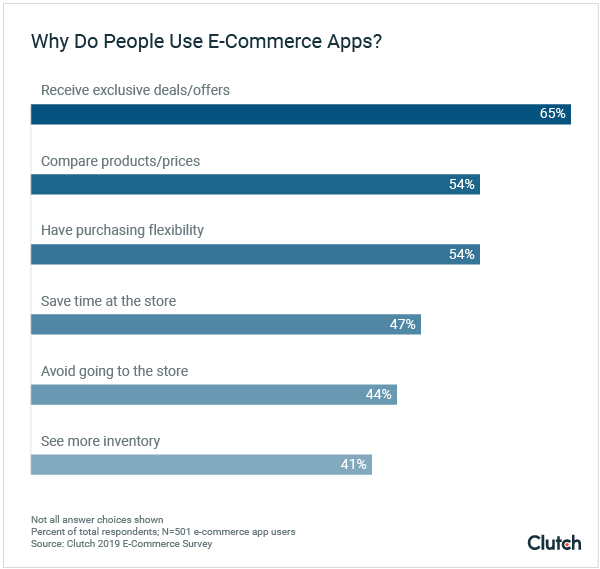 Why People Use E-Commerce Apps