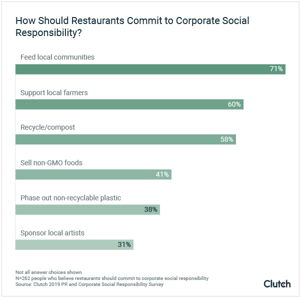How should restaurants commit to corporate social responsibility?