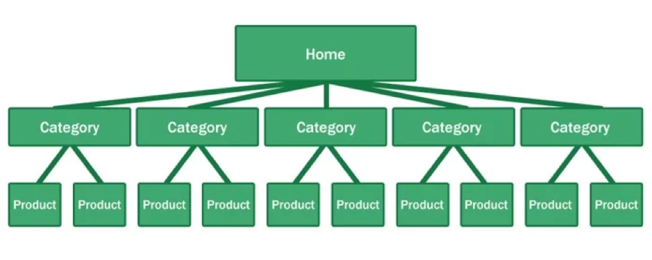 graph of home page, subcategory pages, and products.png
