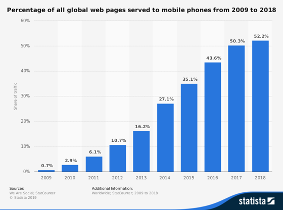 Percentage of All Global Web Pages Served to Mobile Phone