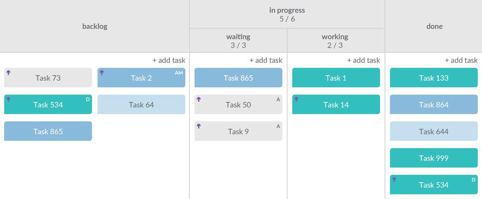 Kanban development model