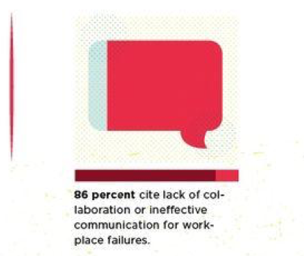 86% of employees cite lack of collaboration or ineffective communication for workplace failures