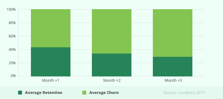Average Churn and Retention Rate