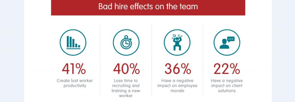 Bad hire effects on the team