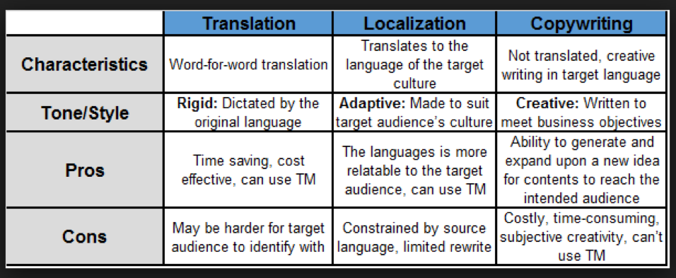Pros and Cons of Translation and Localization