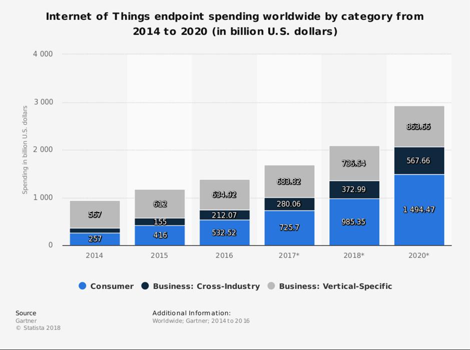Internet of Things spending is growing.