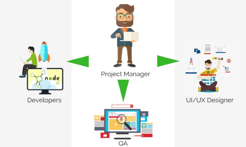 Diagram of App Development Team