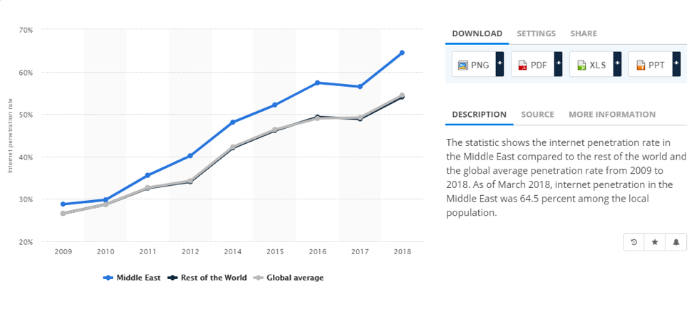 Middle East internet penetration rate