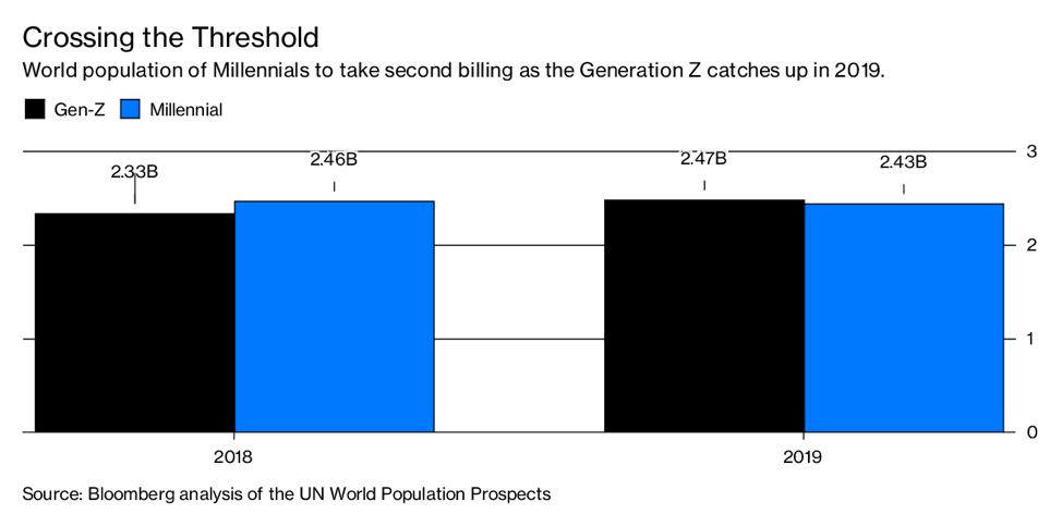 World population of millennials to take second billing as the Generation Z catches up in 2019