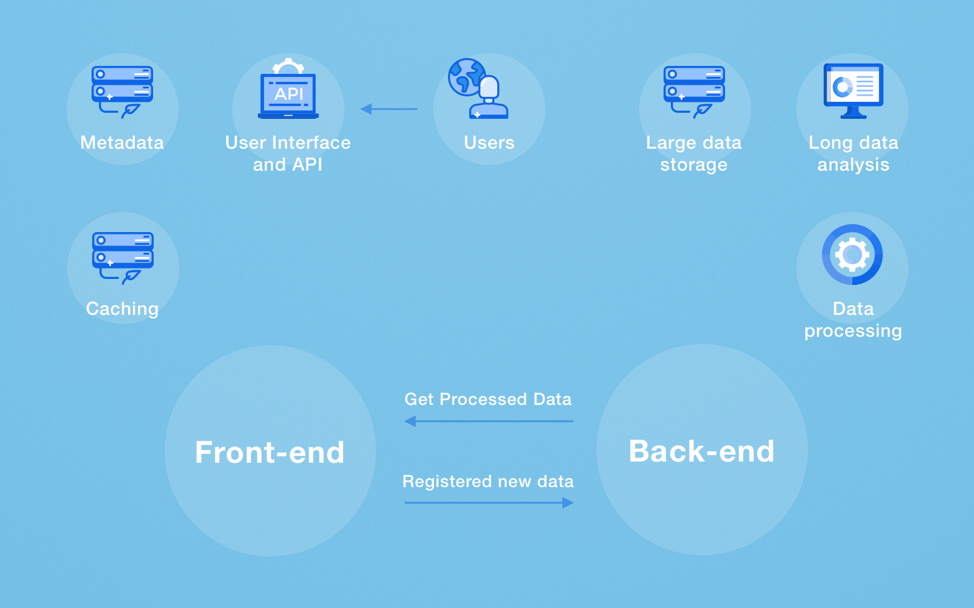 Diagram explaining how back-end and front-end parts of a website interact with each other as well as what processes they perform.