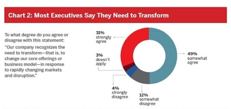 Most executives say they need to transform